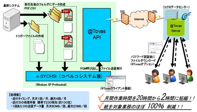 DDSシステム構成図