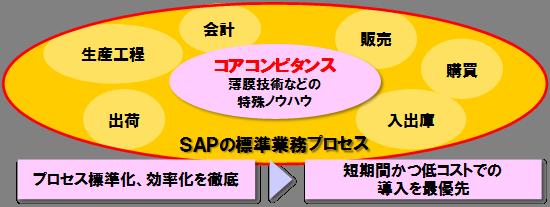 進工業様のSAP導入ポリシー