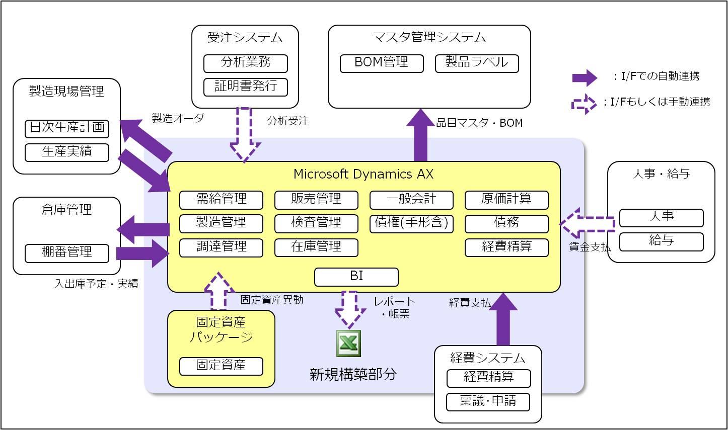 新基幹システムの全体図