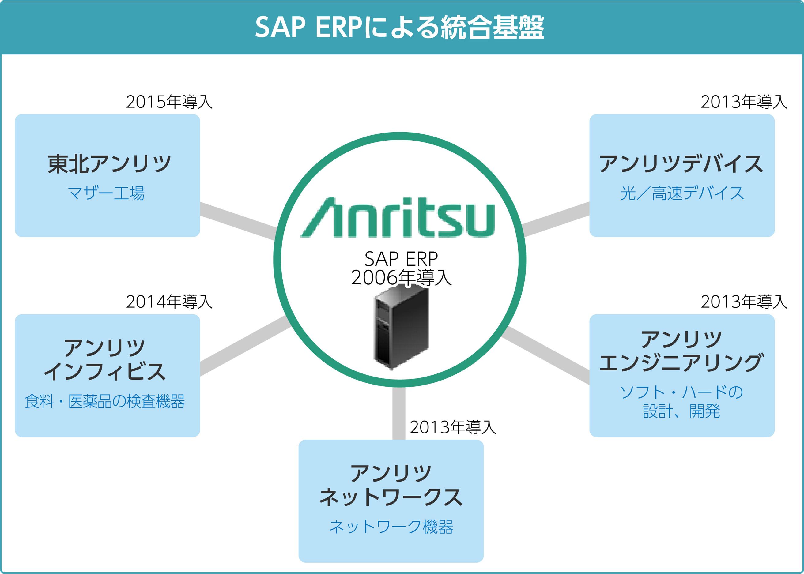 SAP ERPよる統合基盤