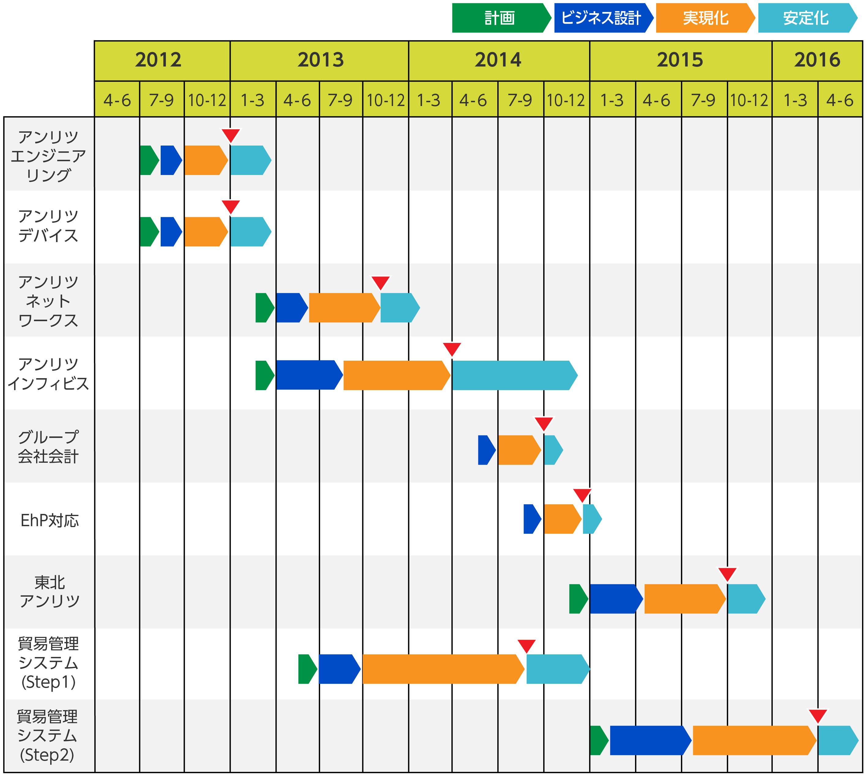 アンリツが実施したSAP ERPプロジェクト