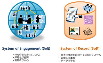 お客様との親密な絆を構築する「System of Engagement」 これからは ...
