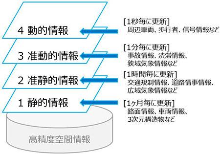 ダイナミックマップ情報階層