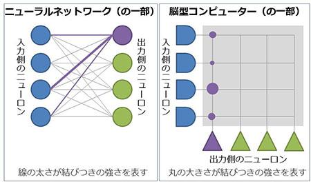 ニューラルネットワークと脳型コンピューター