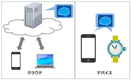 クラウドやデバイスにおける脳型コンピューターの適用