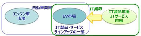 「EV化により、IT業界が製品・サービスとしてEVを提供」