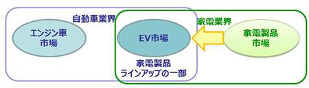 EV化により、家電業界がEV市場へ進出