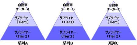 自動車業界のピラミッド構造と系列