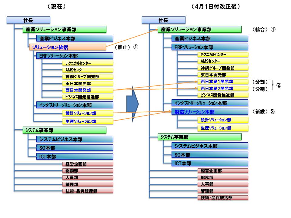 新旧対応組織図