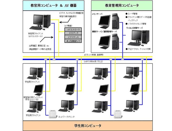CAEDEKOシステム構成イメージ