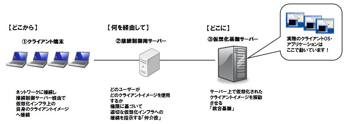 デスクトップクラウドソリューション