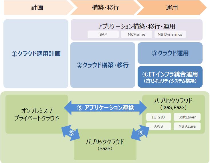 コベルコシステム クラウドインテグレーションサービスの構成イメージ