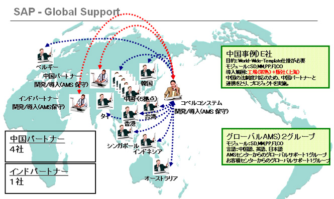 SAP - Global Support