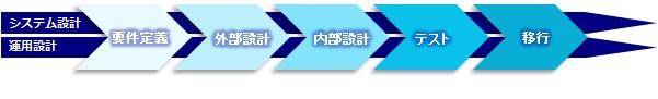 メインフレーム構築・技術支援サービス
