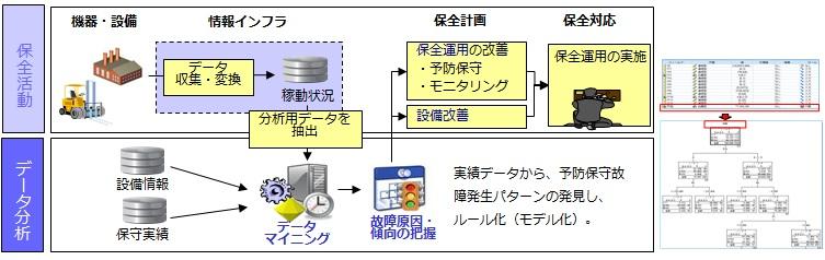 予測分析ソリューション適用例