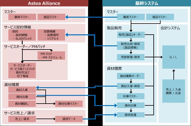 基幹システムとの連携例