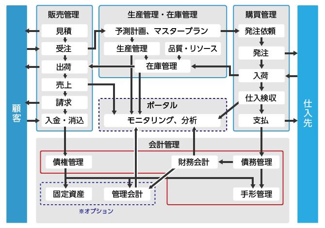 HI-KORT AX が提供する機能の全体イメージ