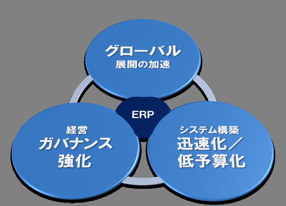 ERPに求められる要素