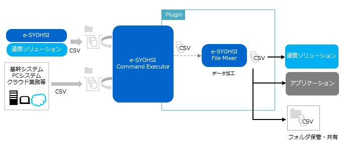 CSVデータ加工の自動化