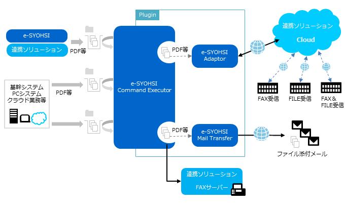 配信業務の自動化