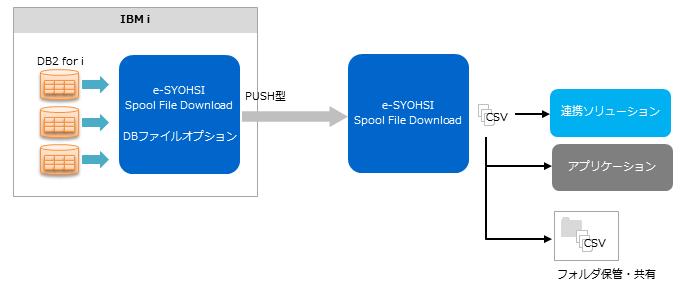 IBM i のDBファイルをCSV変換