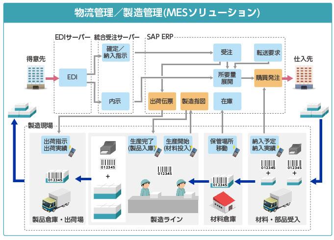 物流管理/製造管理のフロー