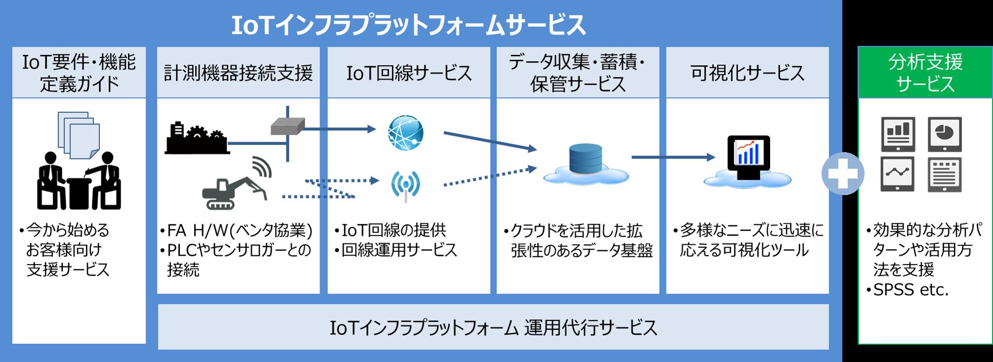 IoTインフラプラットフォームサービス