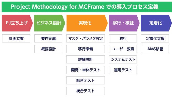 MCFrame導入方法論