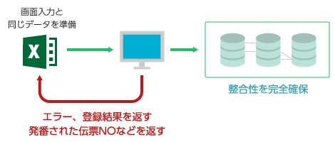 移行支援ツール「BatchInput」