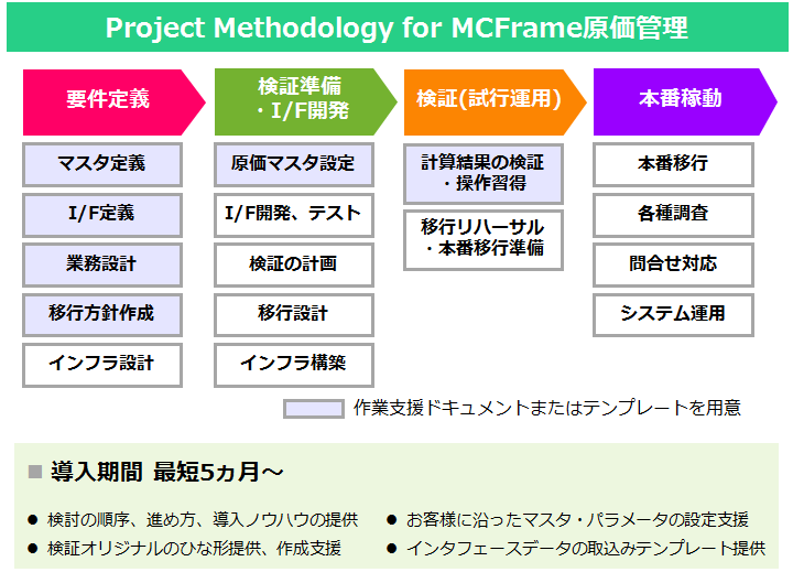 Project Methodology for MCFrame原価管理